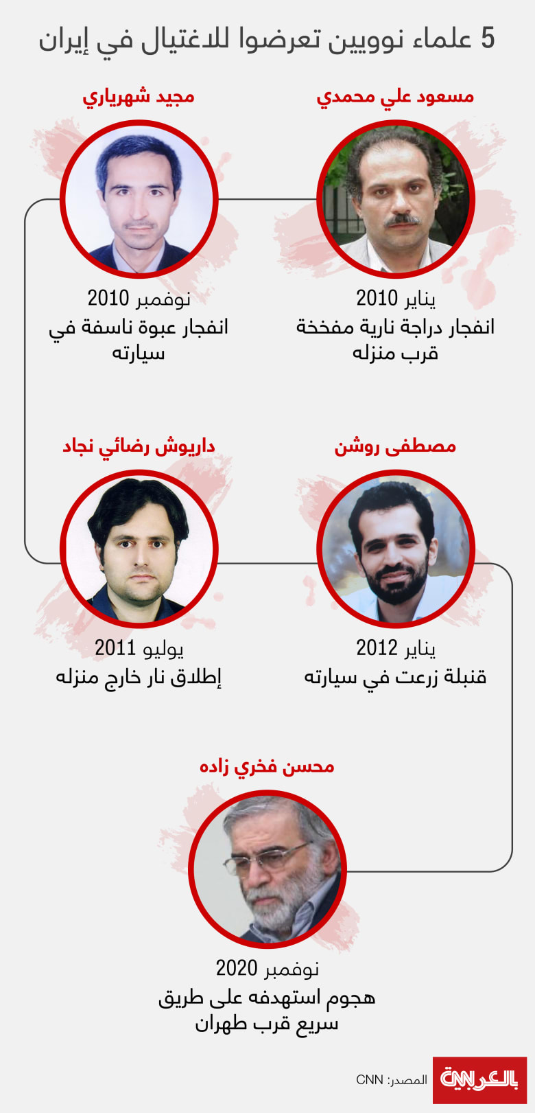 Top-5-nuclear-Iranian-scientists