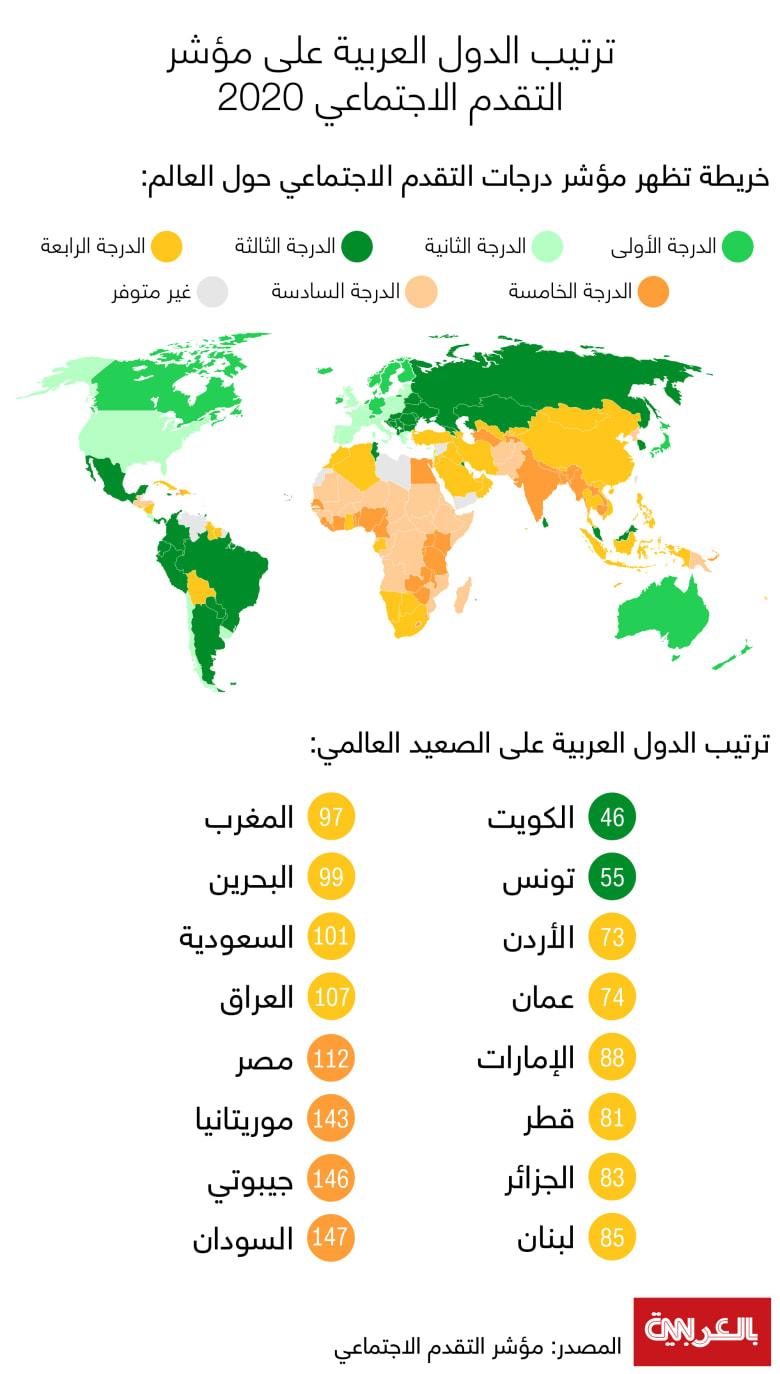 Social-Progress-Index-2020