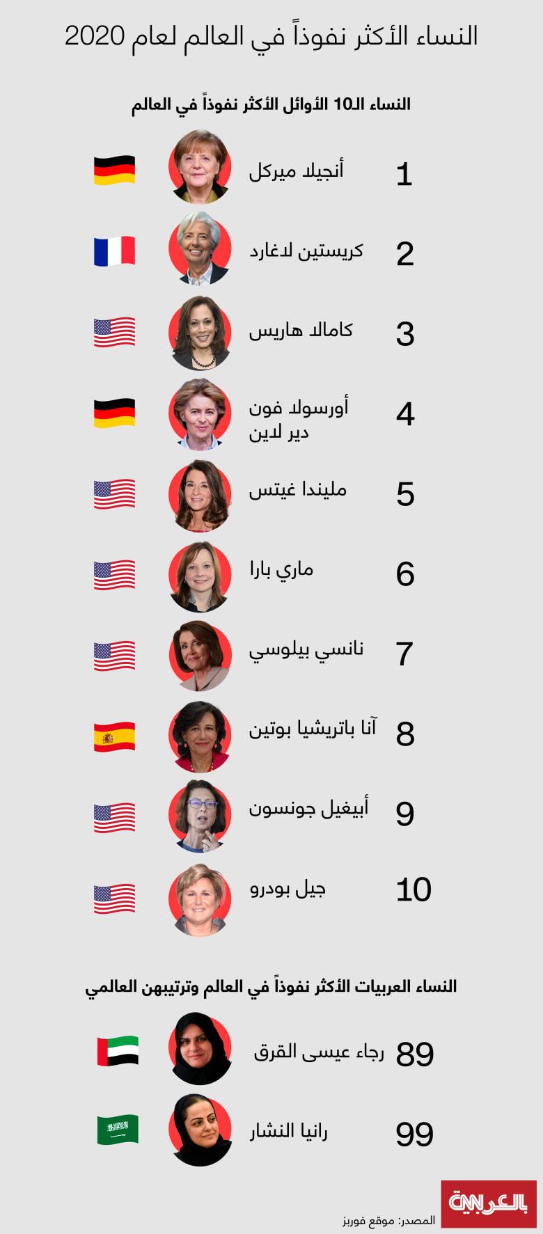 Powerful-women-2020