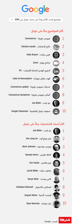 Google-searches-2020