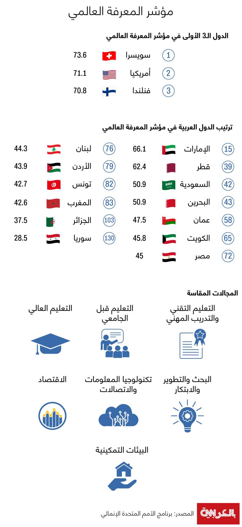 Global-Knowledge-index-2020