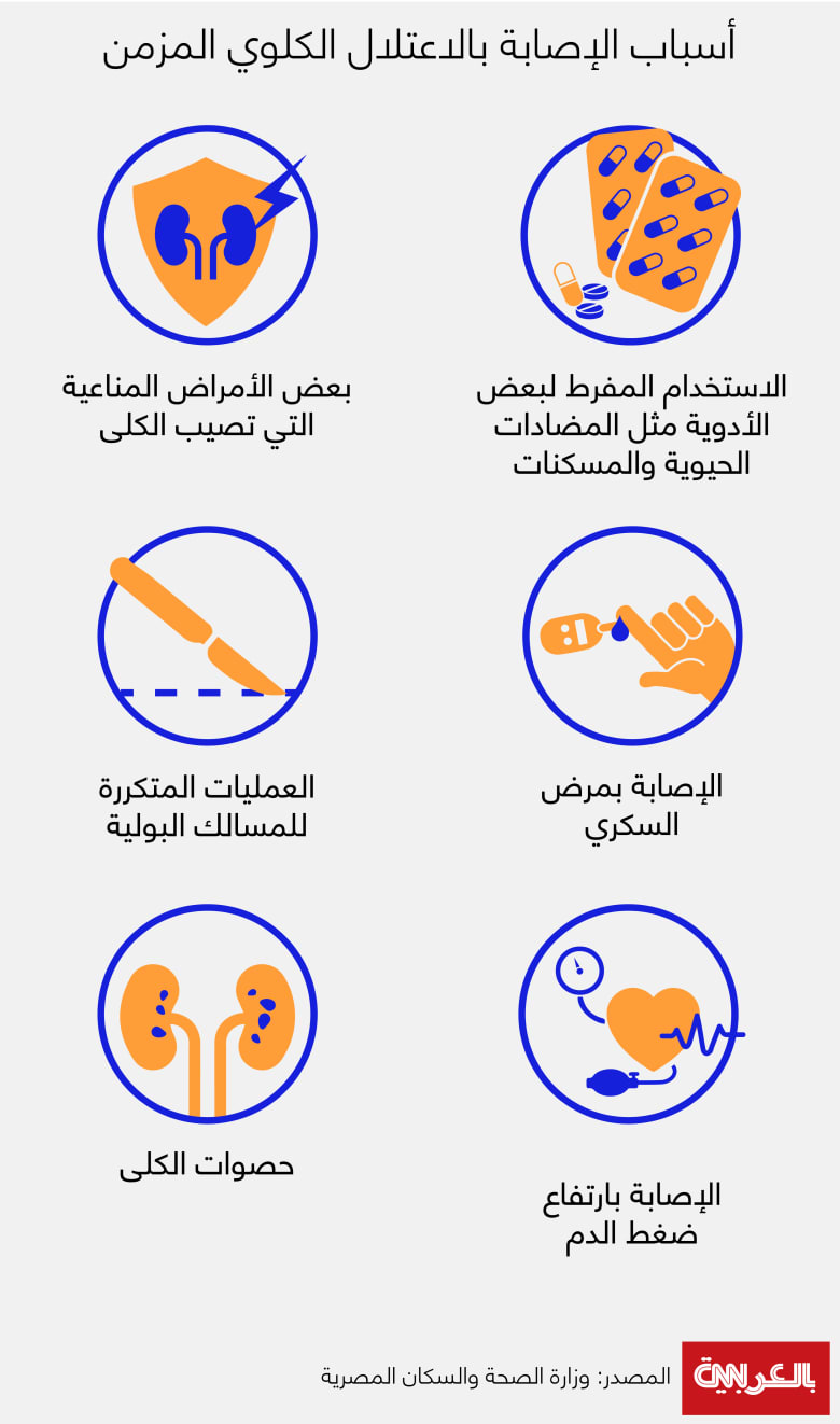 Causes-of-chronic-nephropathy