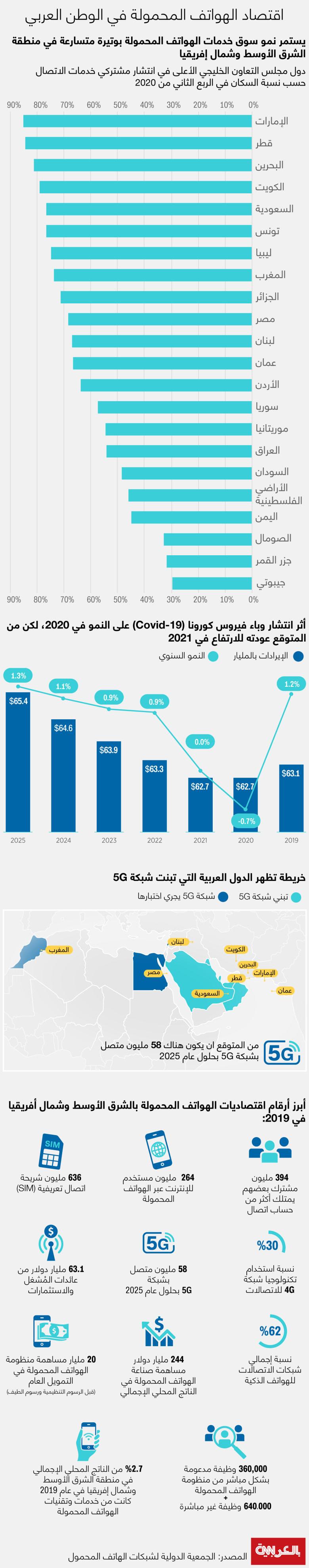 mobile-economa-2020-mena