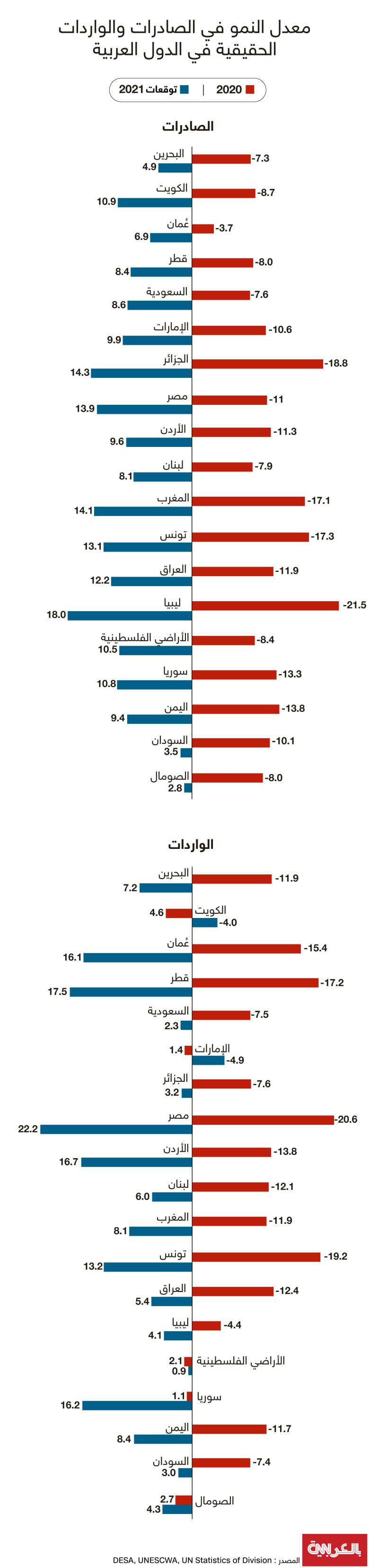 import-export-arab-states-2021