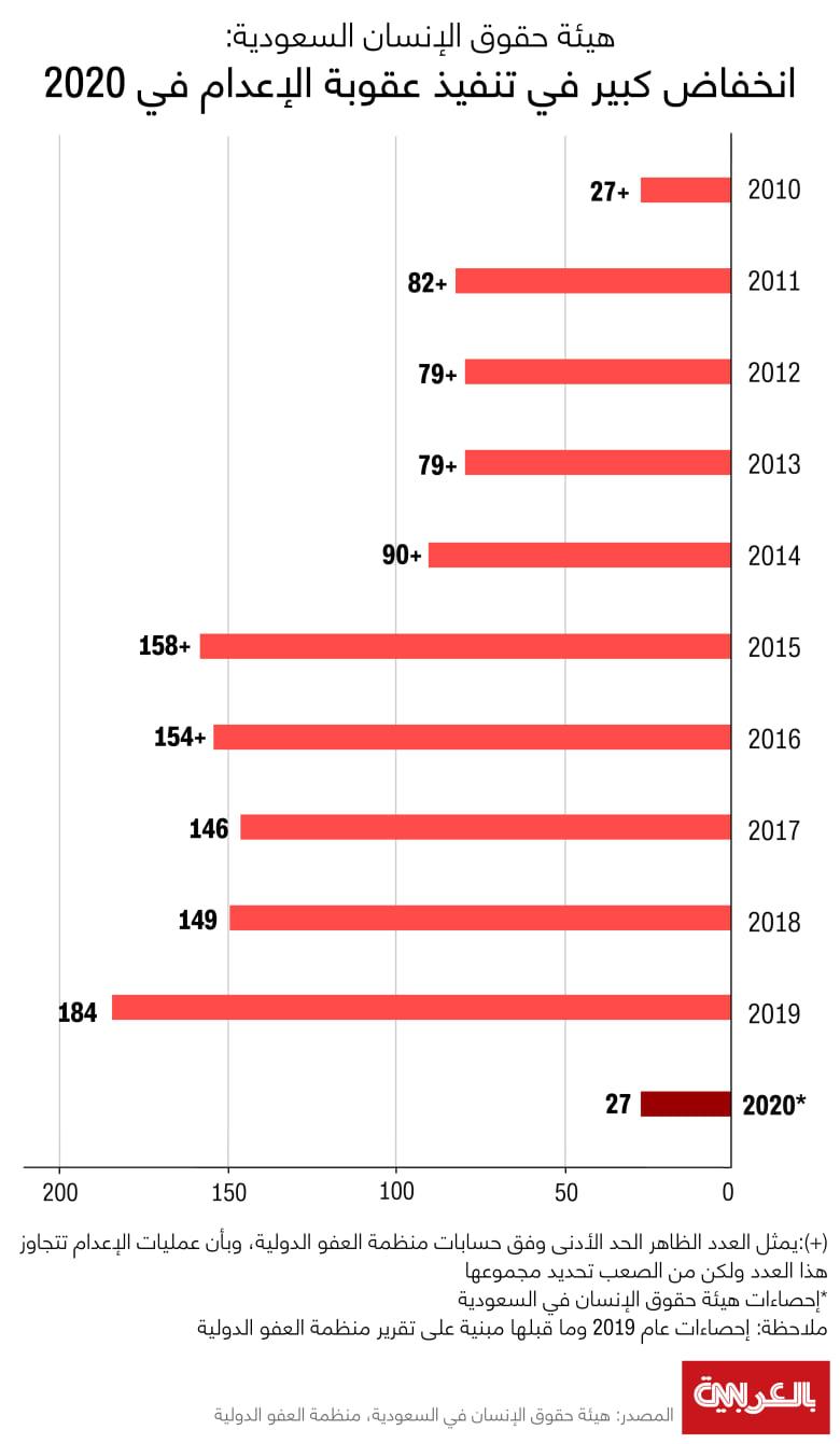 Saudi-executions-2020