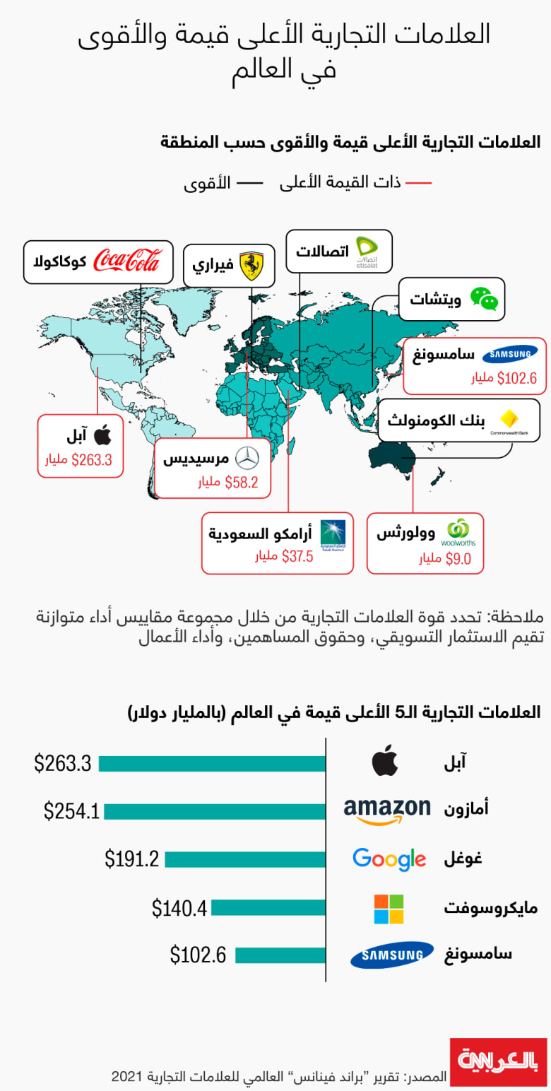 brands-global-value-byregion-2021