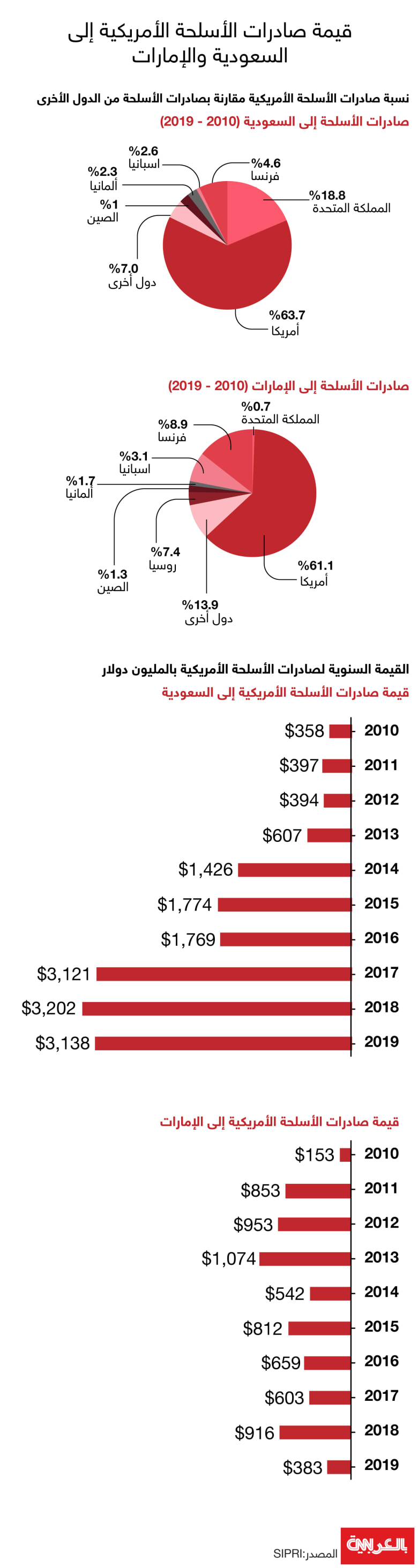 arms-sales-US-saudi-UAE