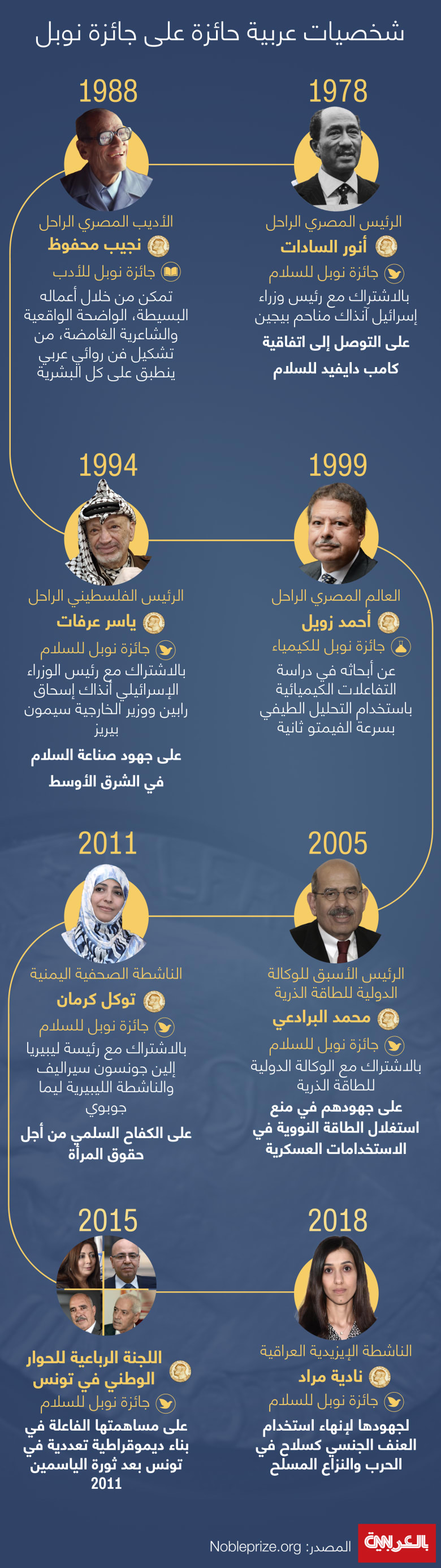 Arab-who-won-Nobel-prize-timeline