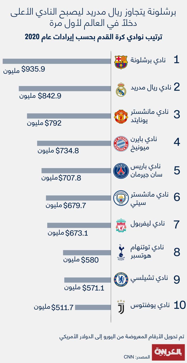 Deloitte-Football-Money-League