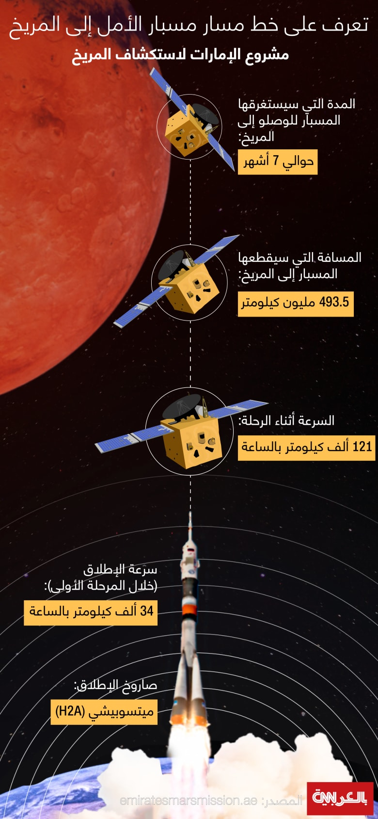 Hope-Probe-Mission-Journey-2021