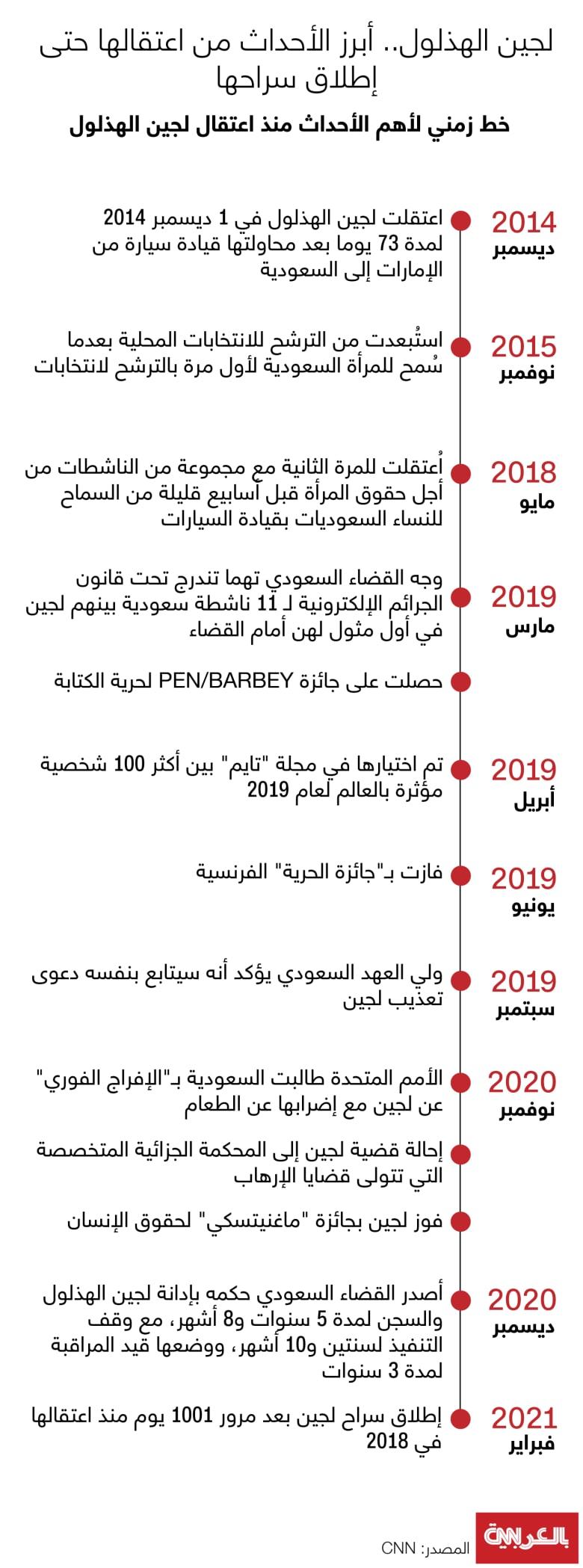 Loujain-timeline-2014-2021
