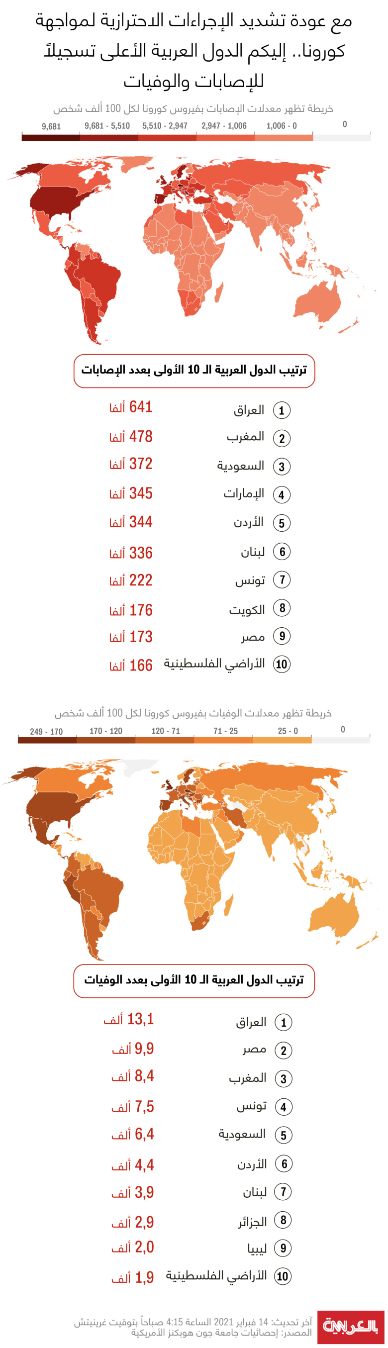 Arab-countries-infections-deaths-FEB-14