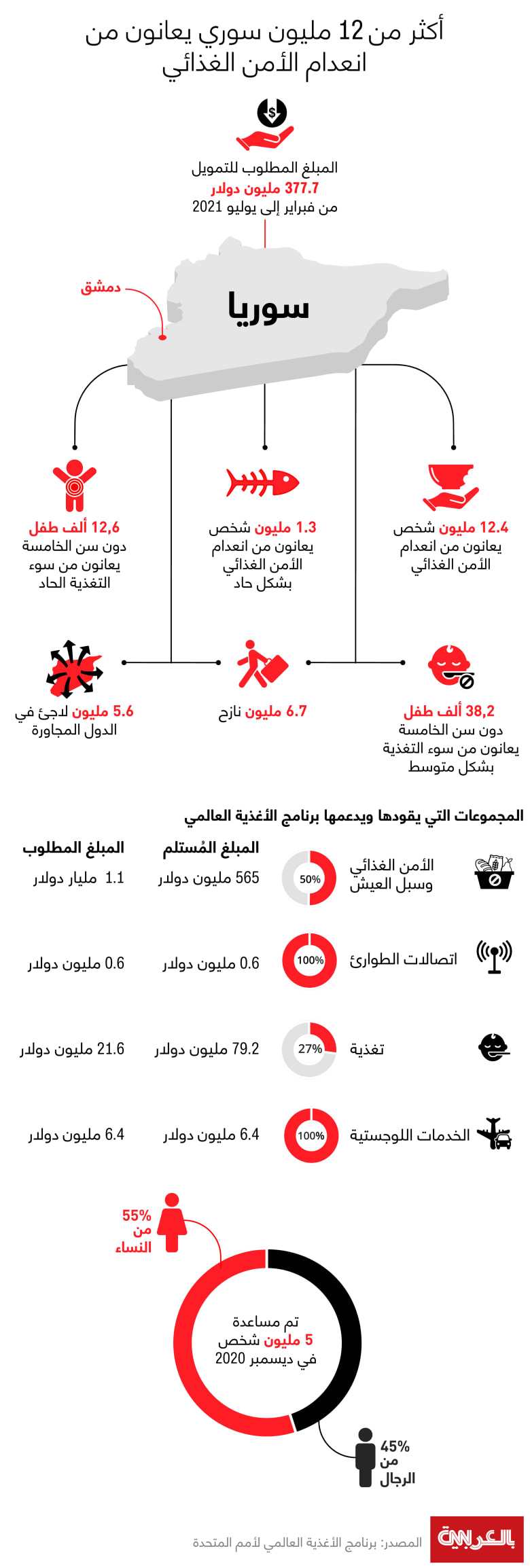 Syria-Food-insecure-emergency-jan-2021