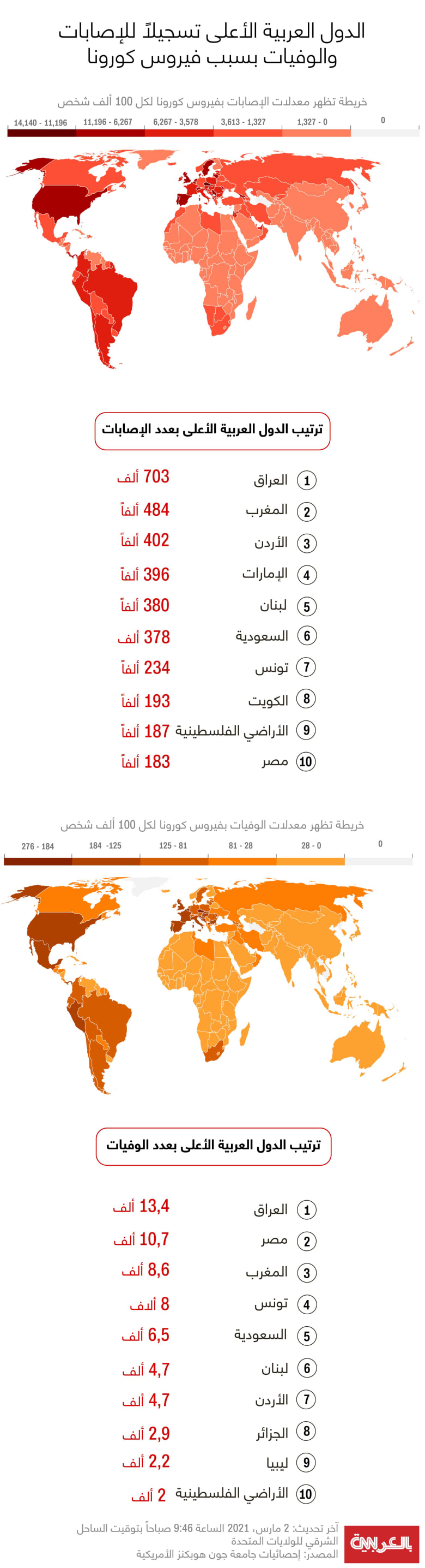 Top-Covid-19-infections-deaths-Arab-countries