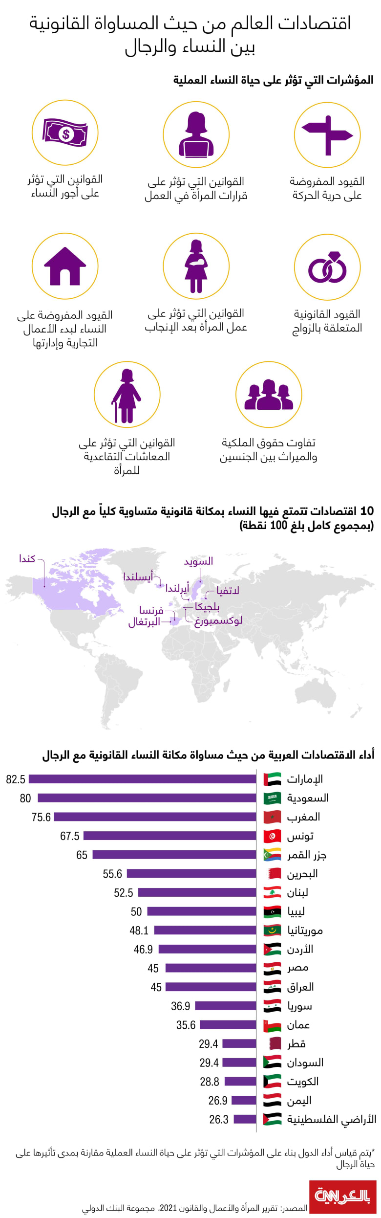 10-countries-Equal-Rights-for-women-Arab