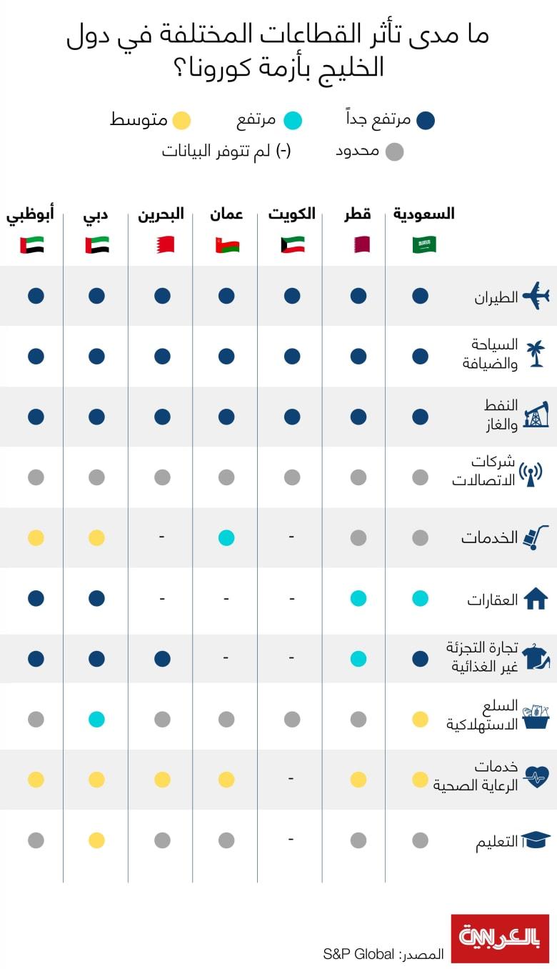 S&P-GCC-Country-Corona-Sector