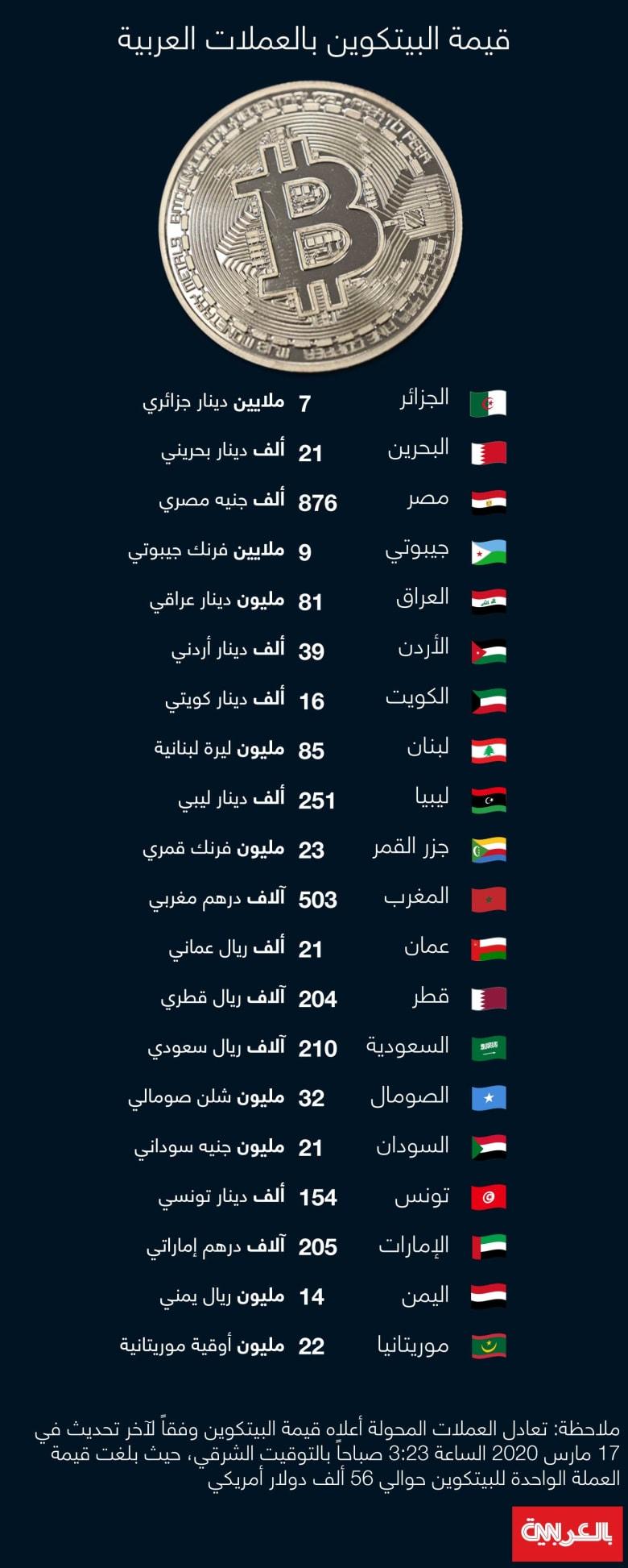 Bitcoin-Arab-currency-2021