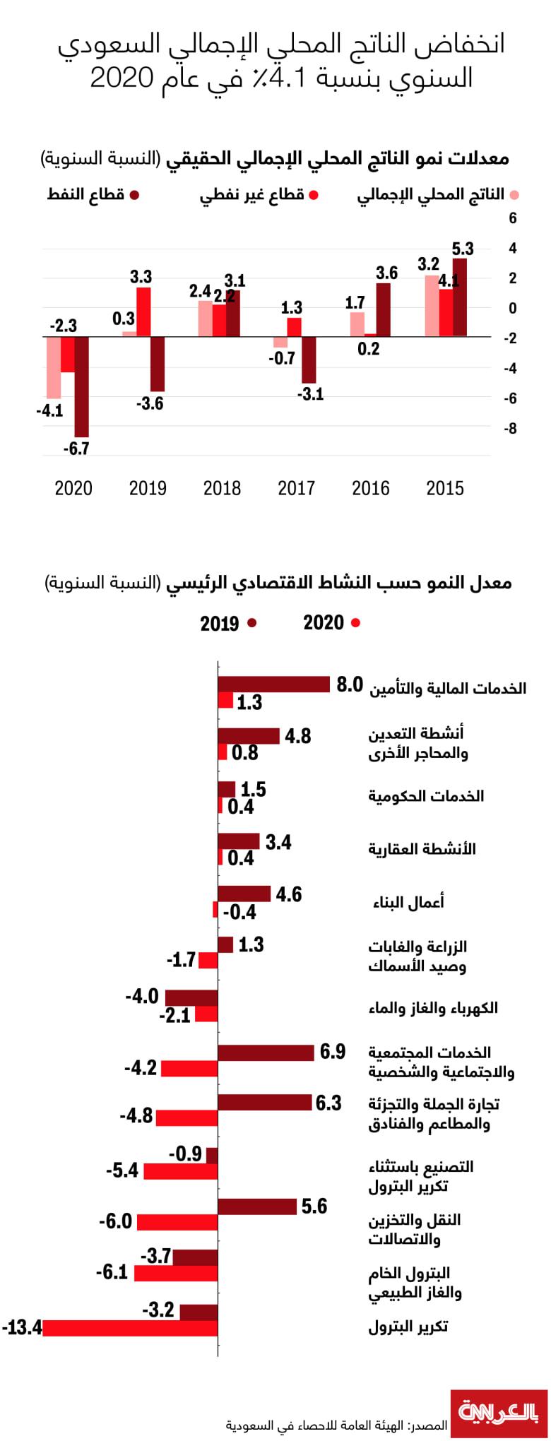 Saudi-GDP-2020-19032021