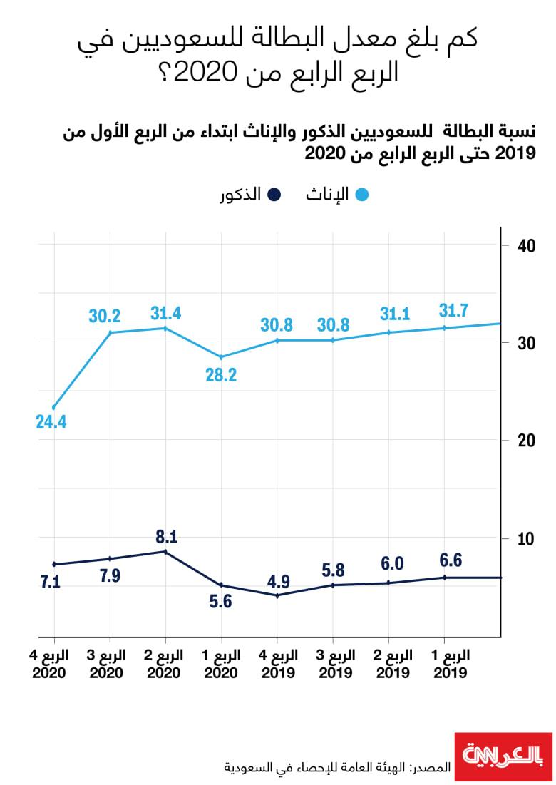 Saudi-unemployment-rate-Q4-2020