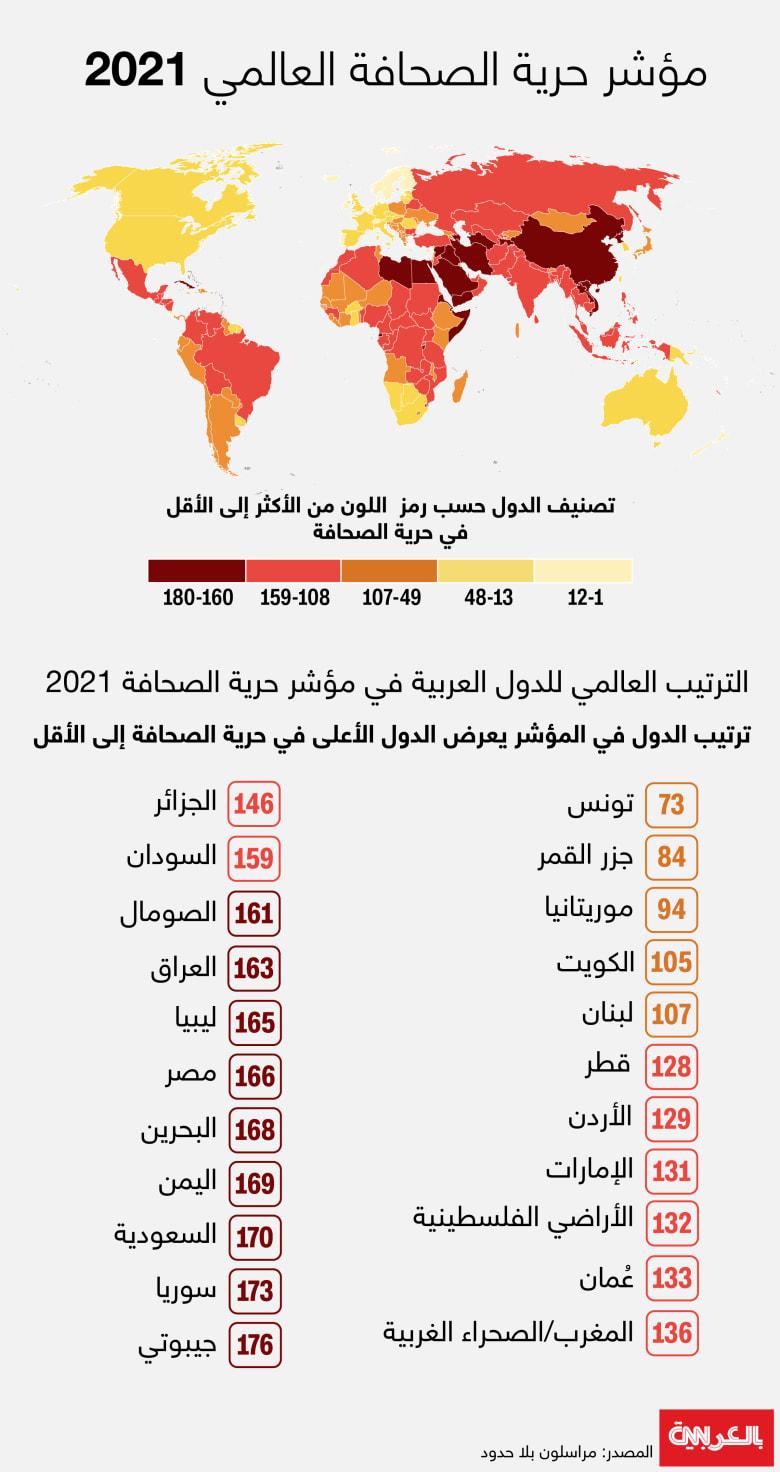 Freedom-Press-Index-2021
