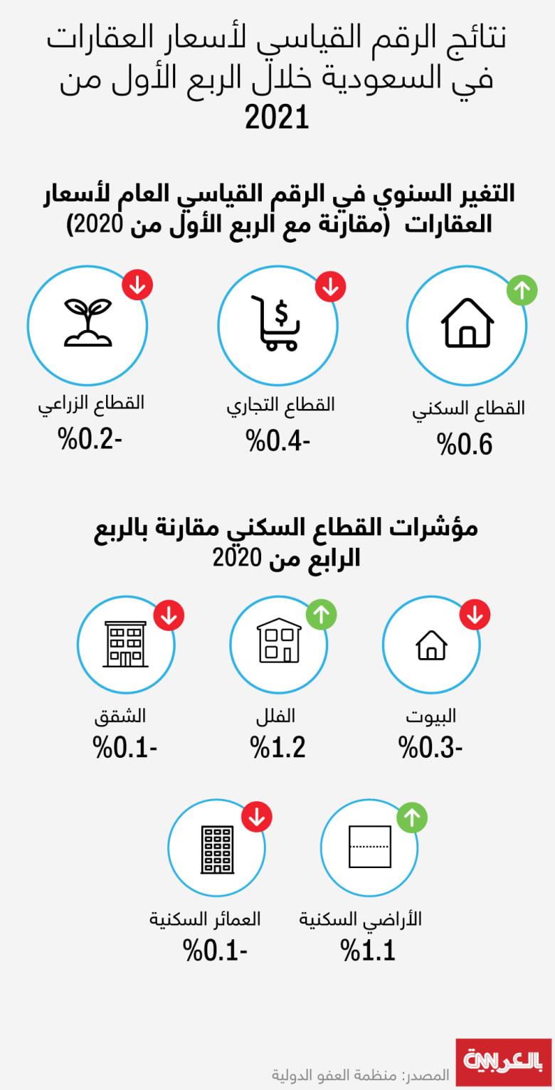 saudi-real-estate-prices-Q12021