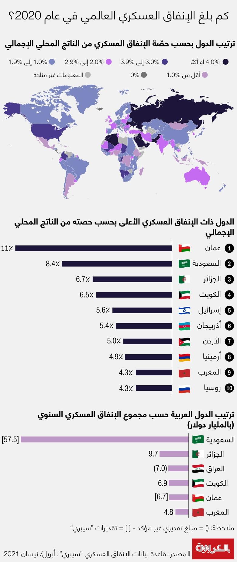 Sipri-military-spending-2020