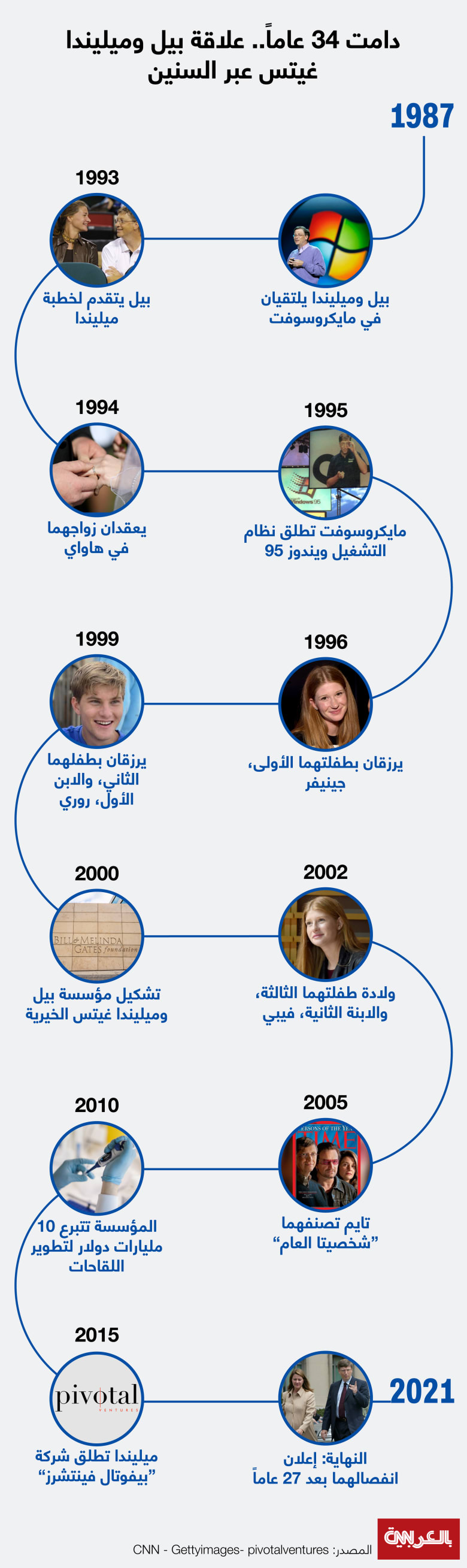 Bill-and-Melinda-Gates-timeline