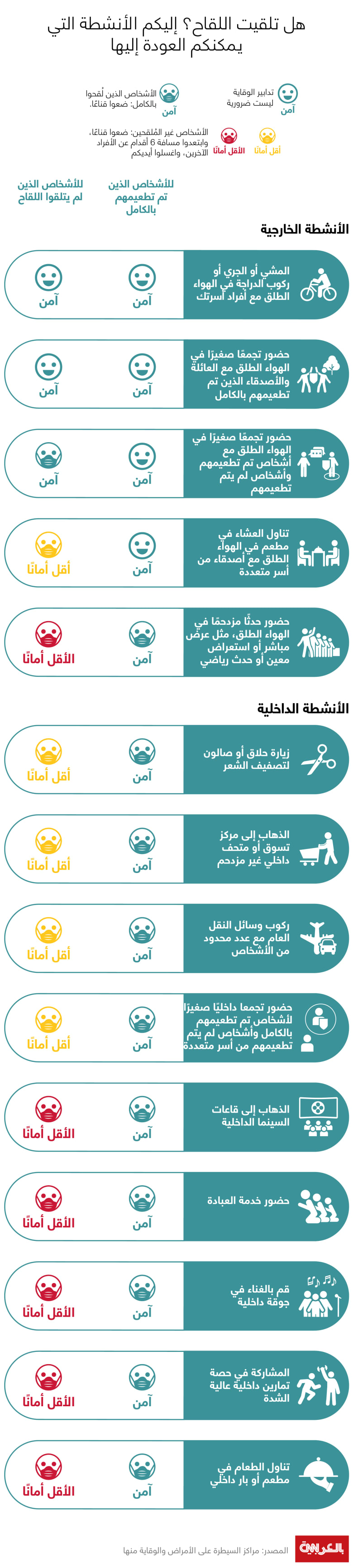 Activities-with-and-without-vaccination-2021