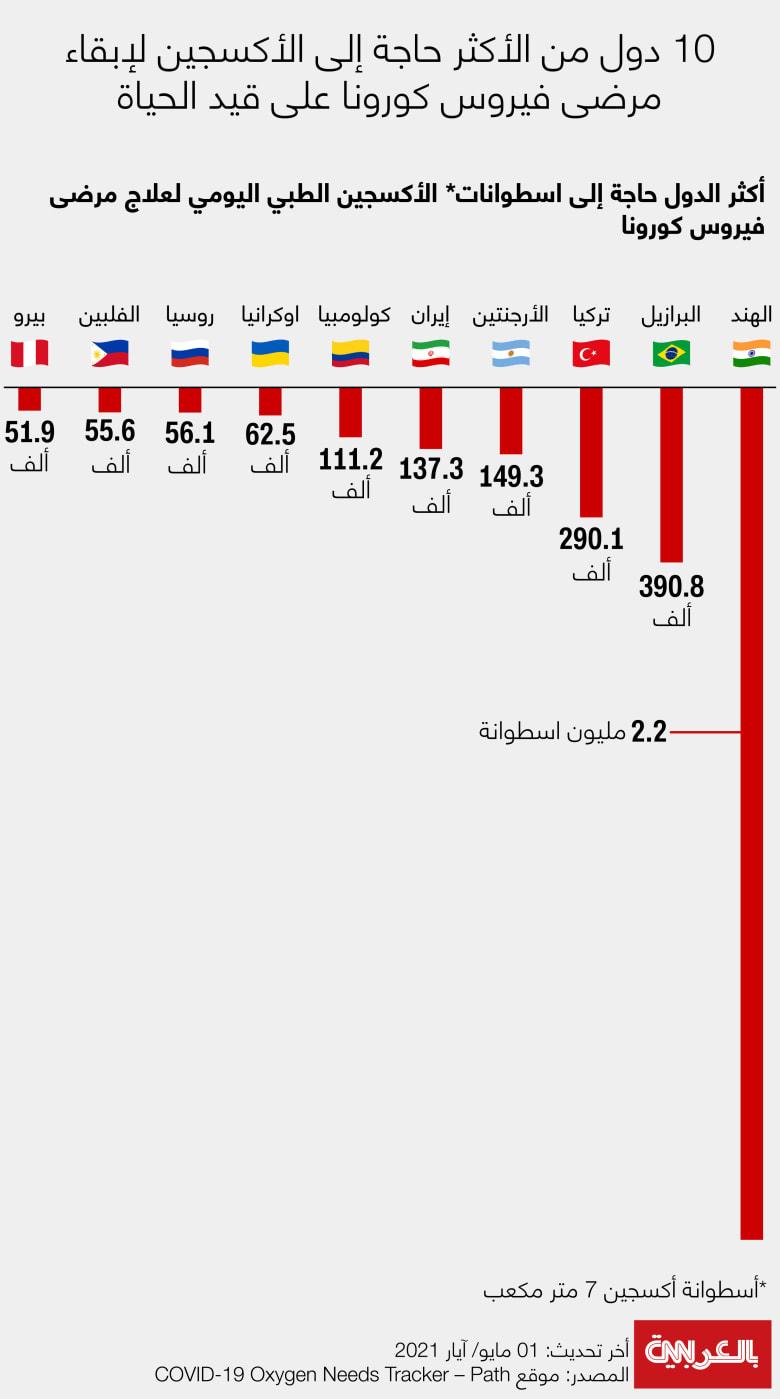 Countries-Highest-Daily-Oxygen-Demand-2021