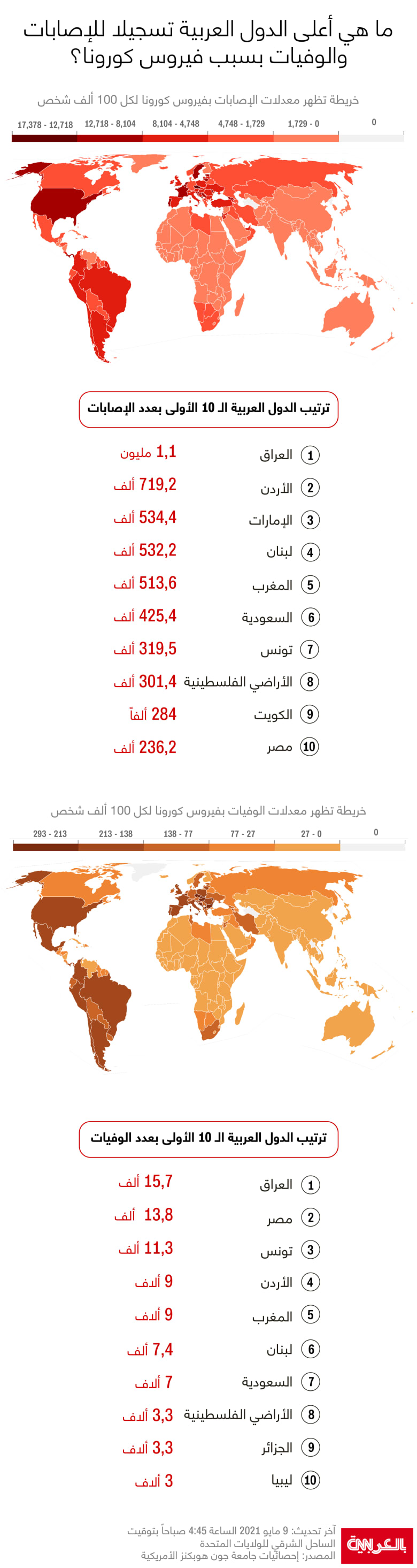 Top-Arab-Covid19-cases-death-May9