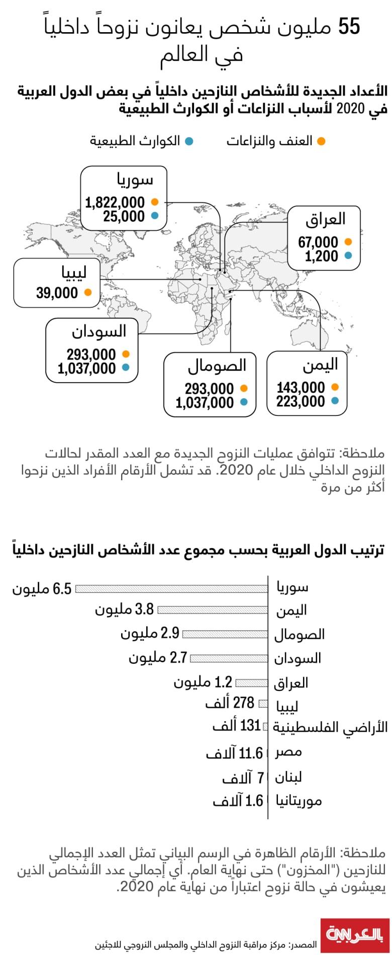 displaced-55M-2020-worldwide