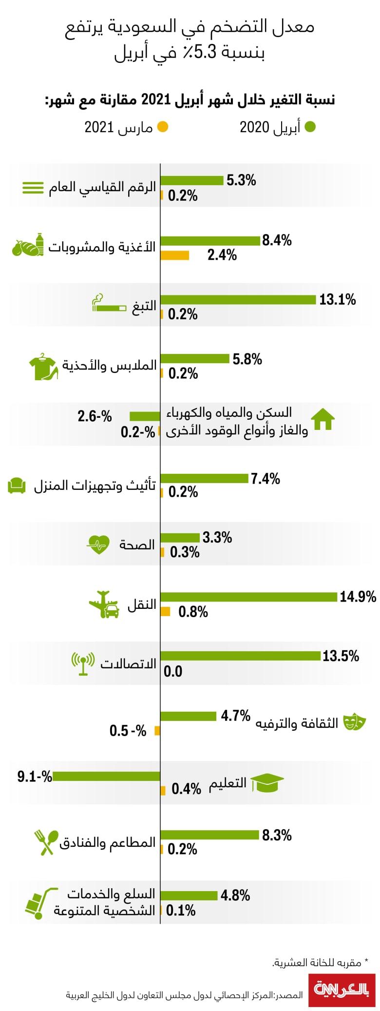 Consumer-price-index-Saudi-april2021
