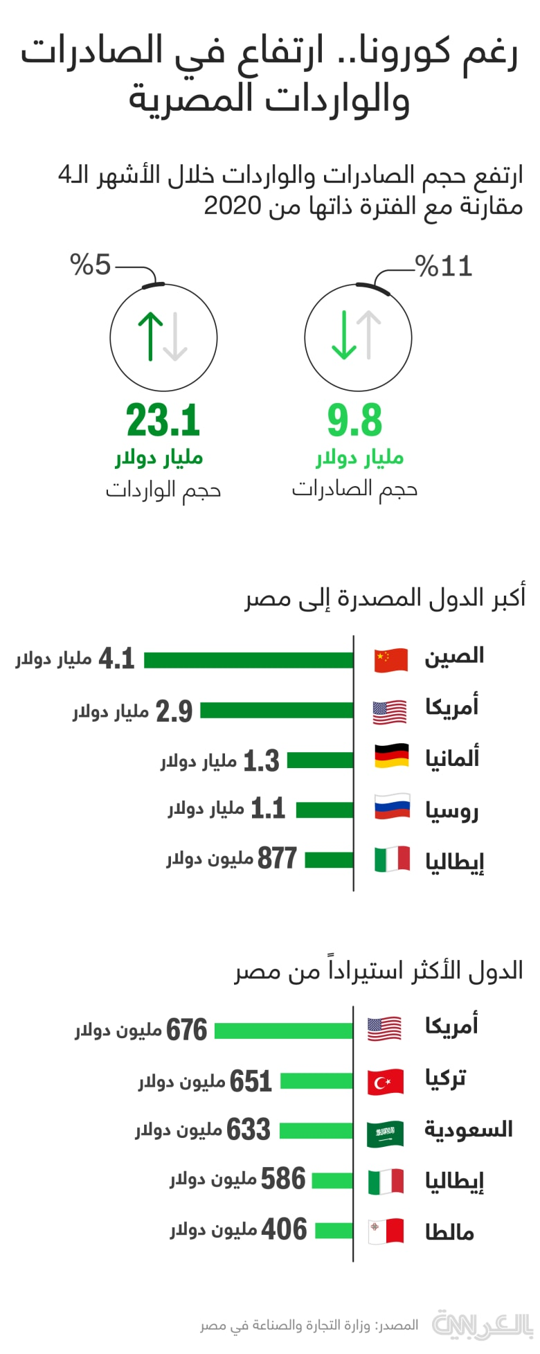 egypt-foreign-trade-2021 Q1