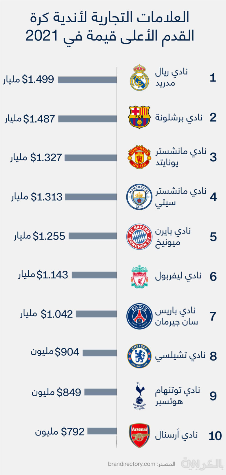 Most-expensive-Football-league-2021