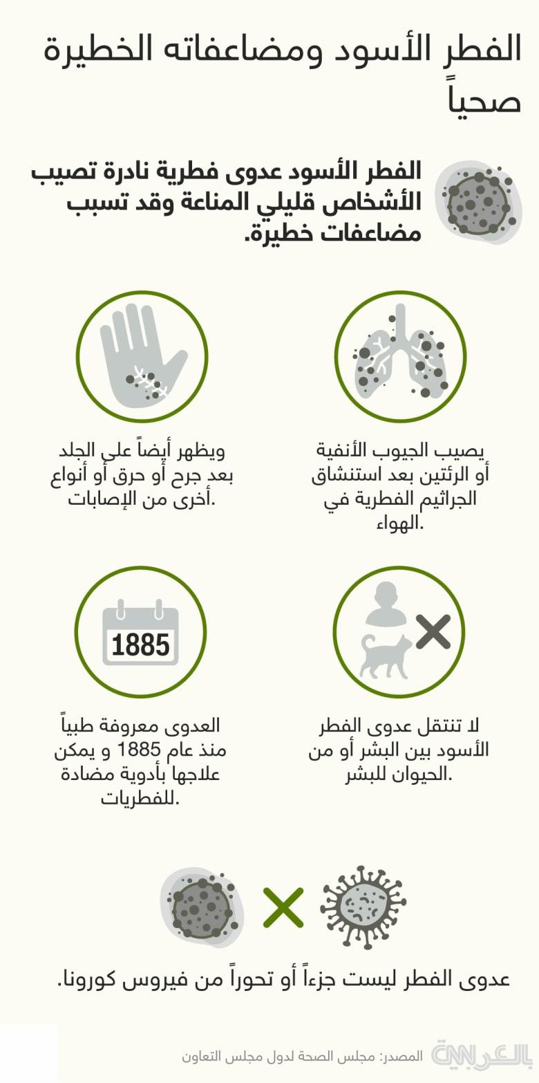 Black-Fungus-facts-2021