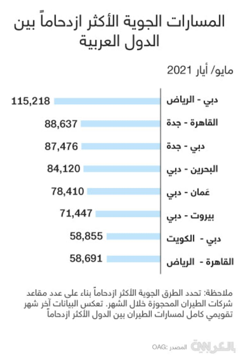 busiest-routes-arab-countries-May2021