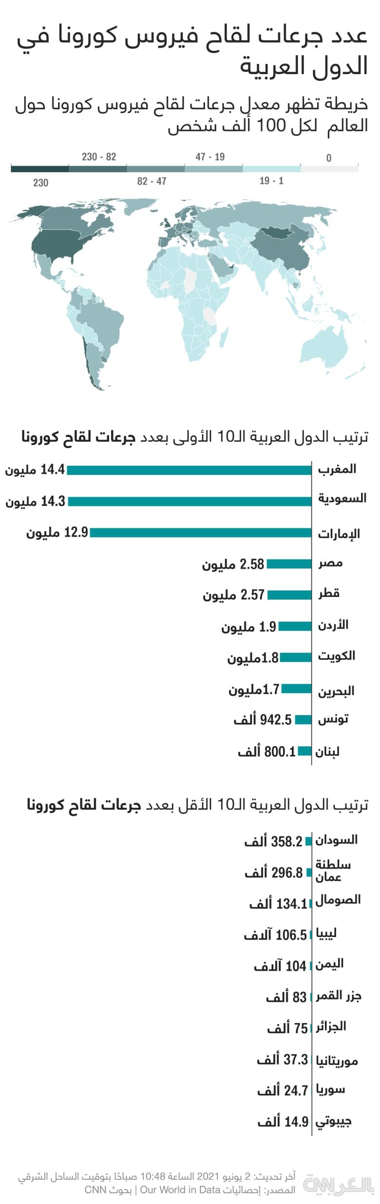 Vaccination-doses-Rate-Arab-June2