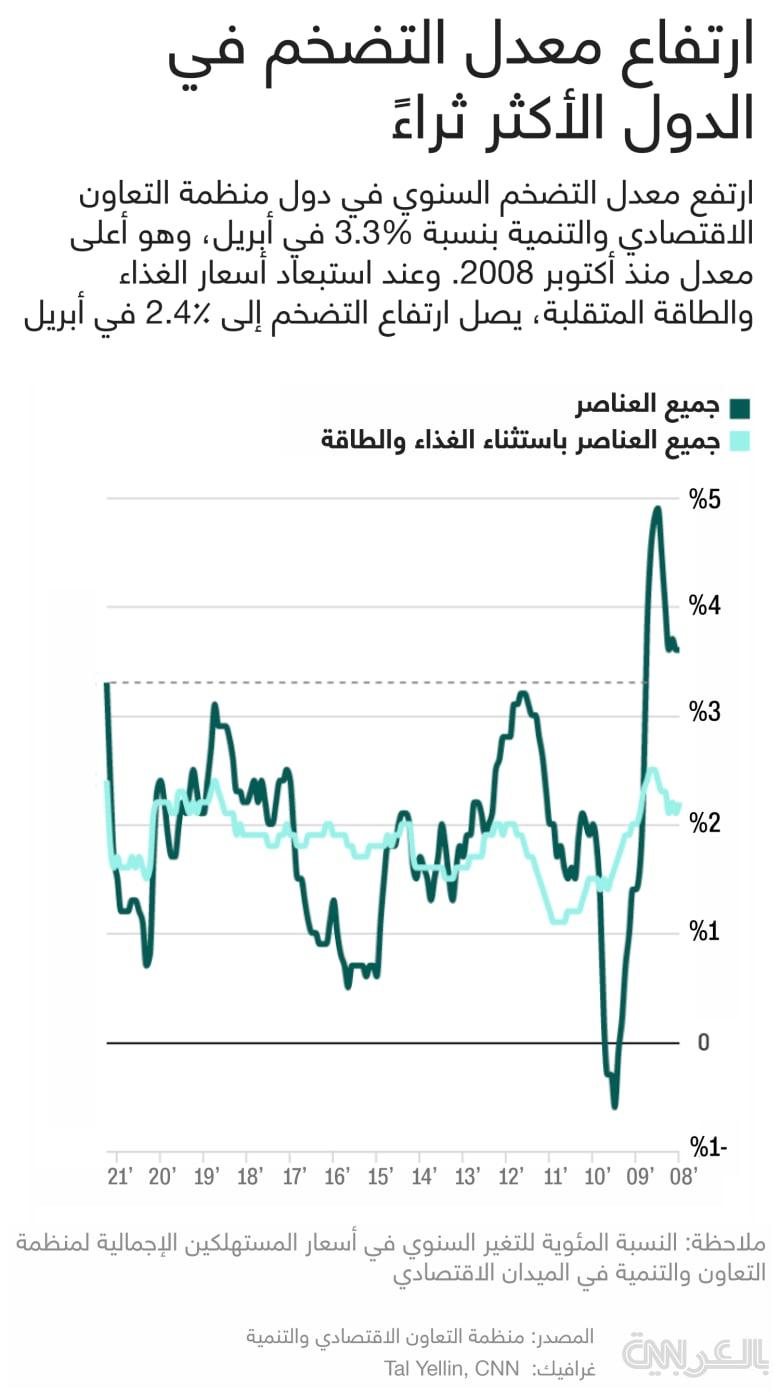 grraph-inflation-highest-since-2008