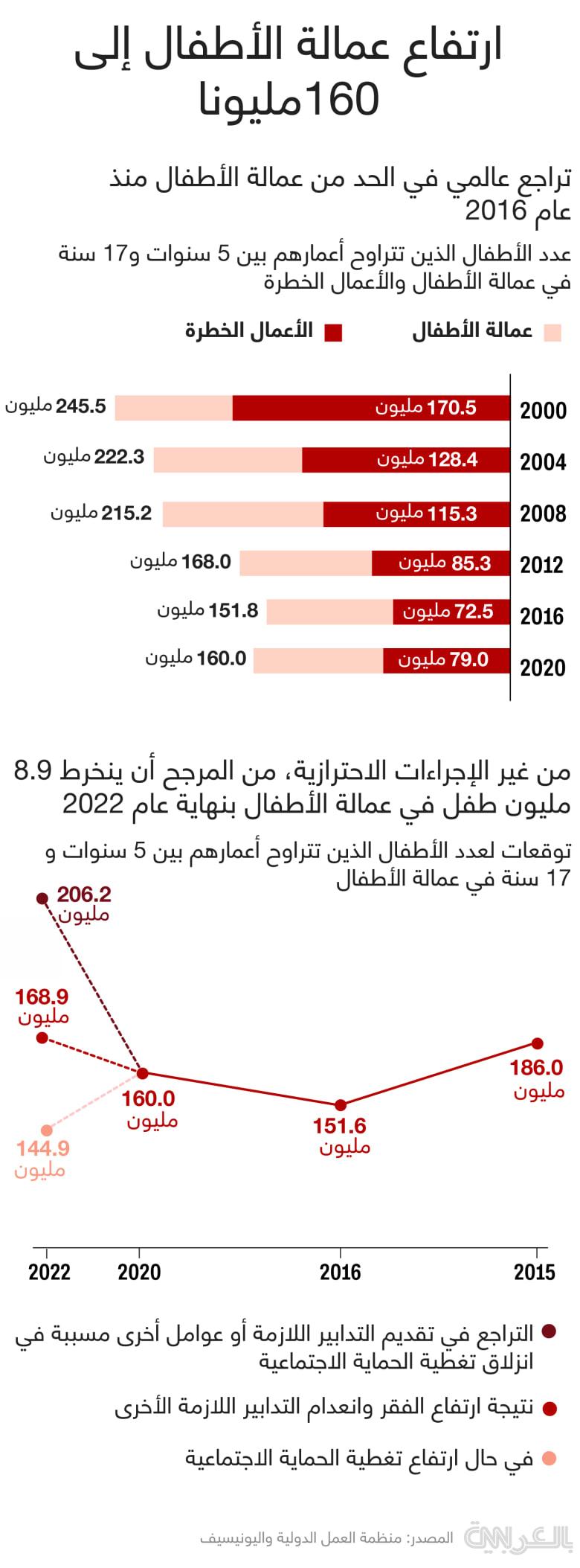 child-labor-2020-stats