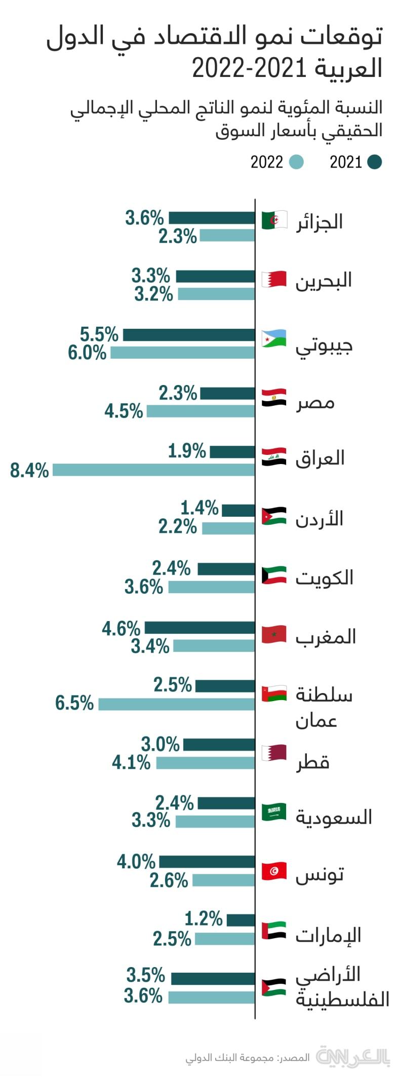 Economic-growth-forecasts-2021-2022