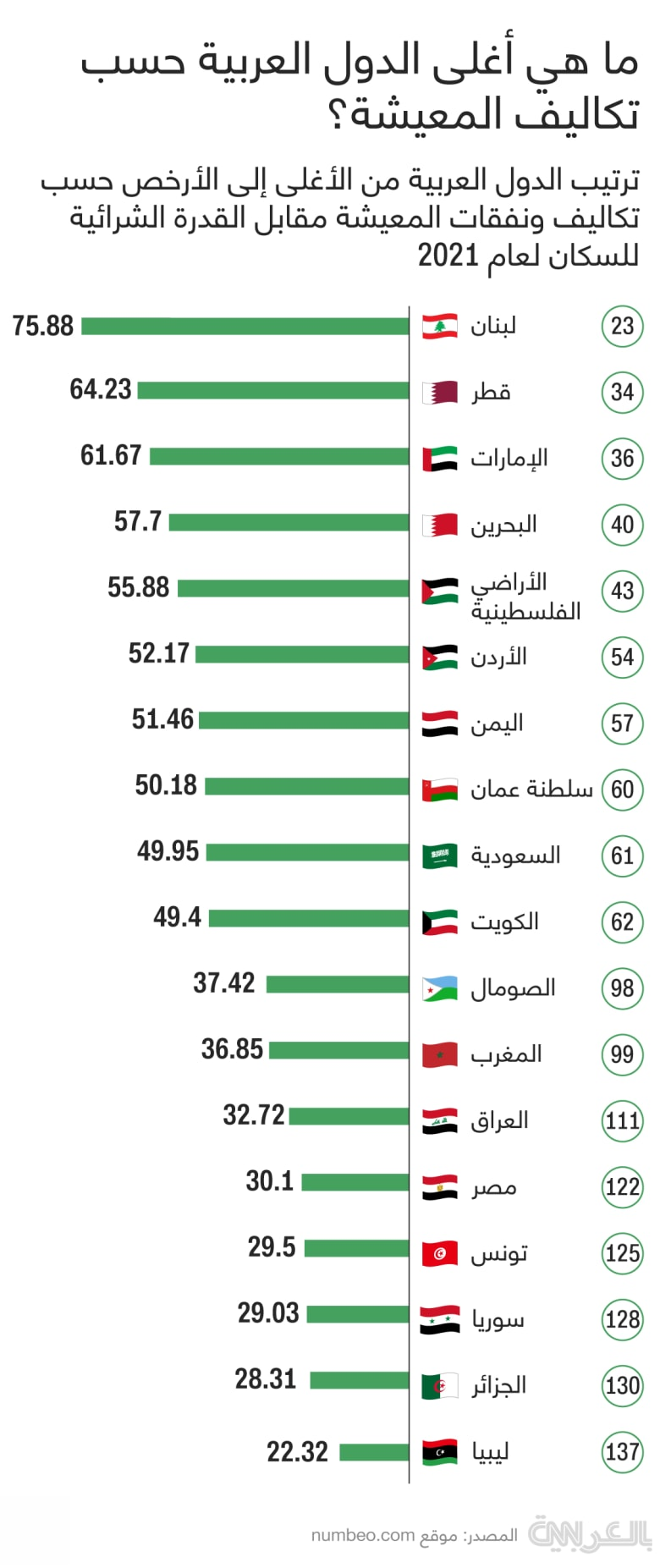 Arab-living-expenses-highest-lowest