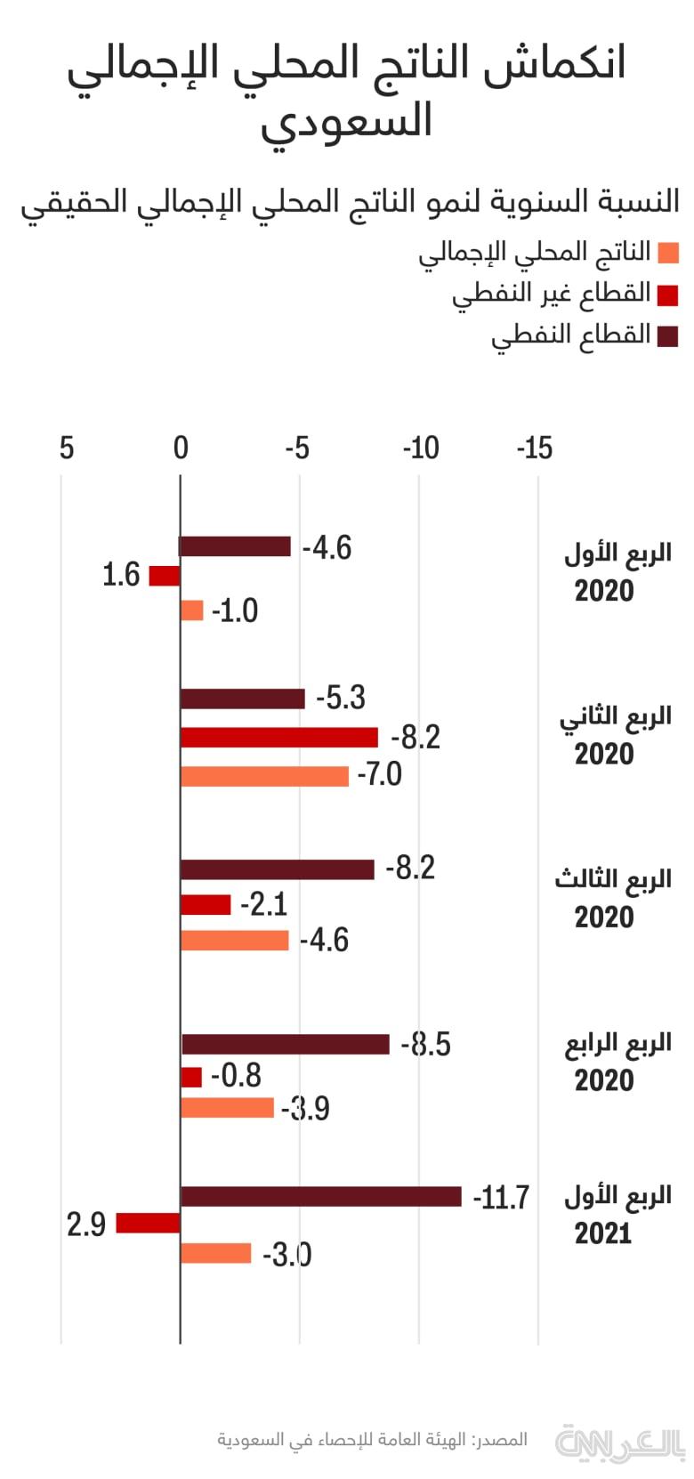 saudi-gdp-Q1-2021