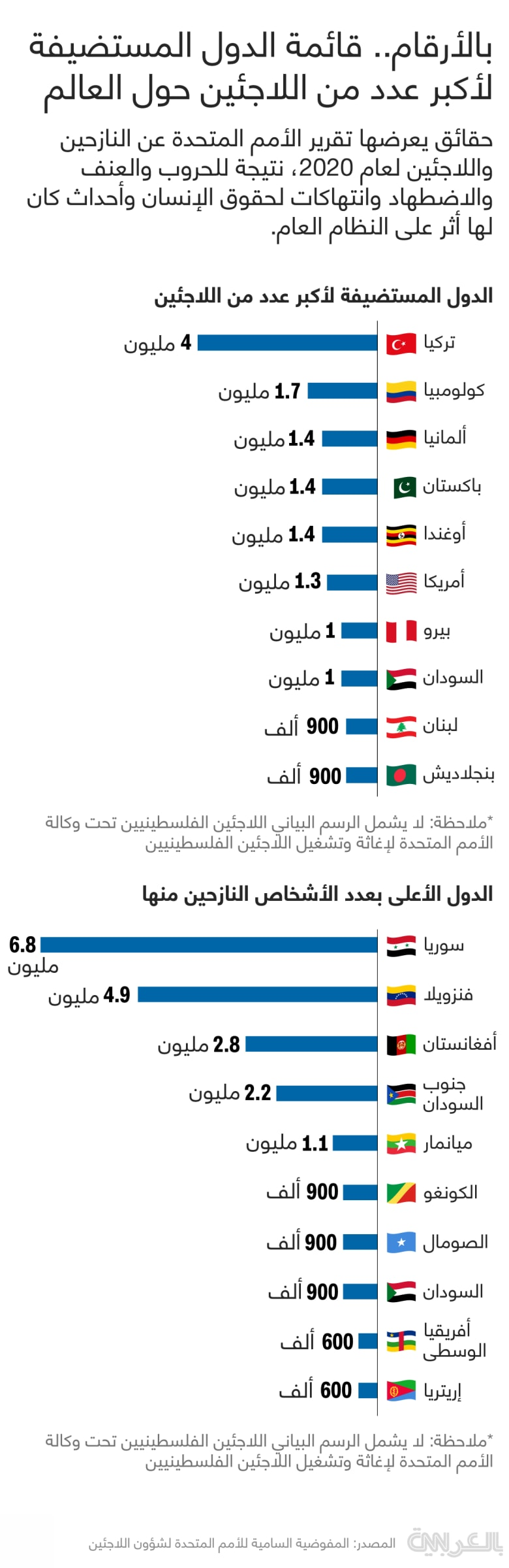 Top-countries-hosting-refugees-2020