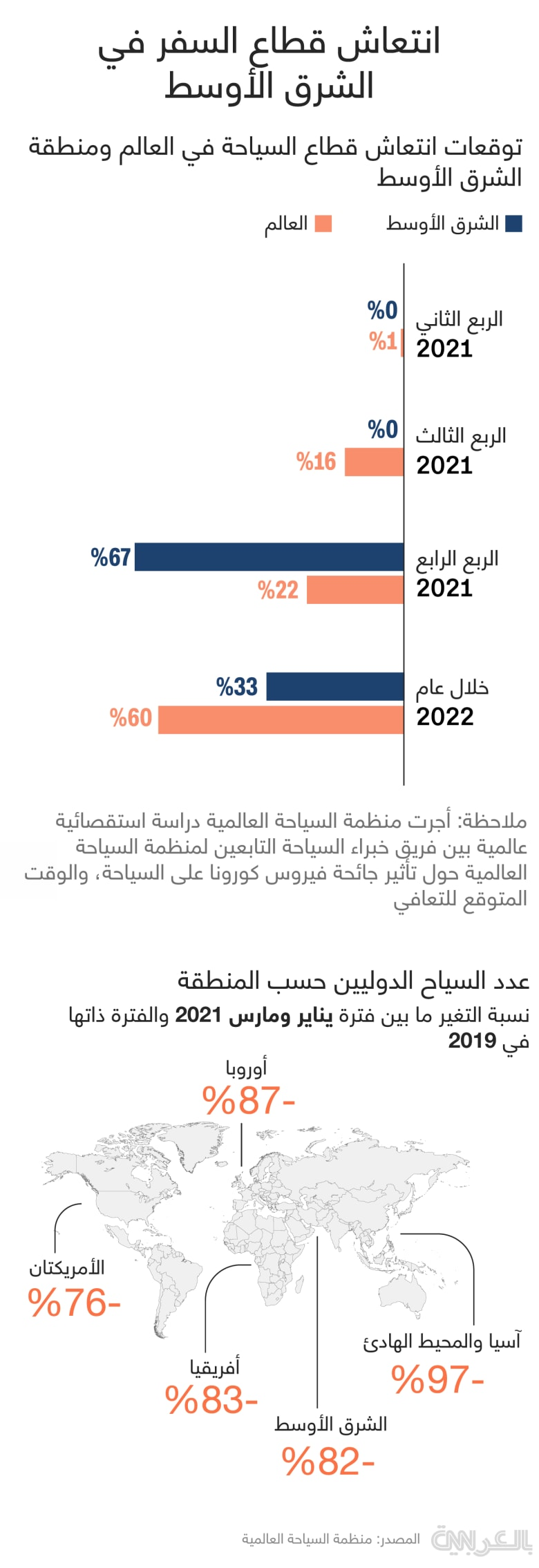 tourism-recover-2021-MiddleEast