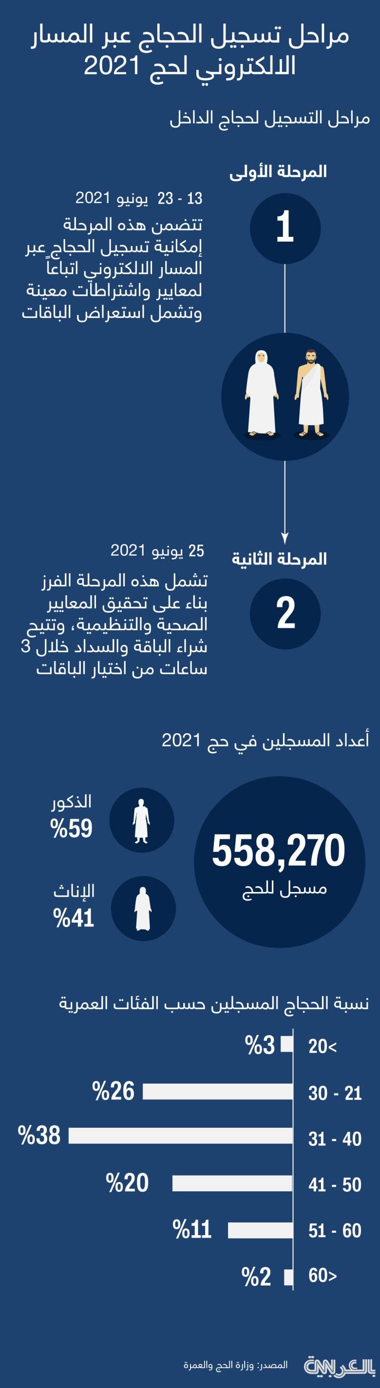 hajj-registration-process-2021
