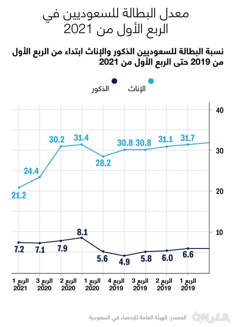 Saudi-unemployment-Q1-2021