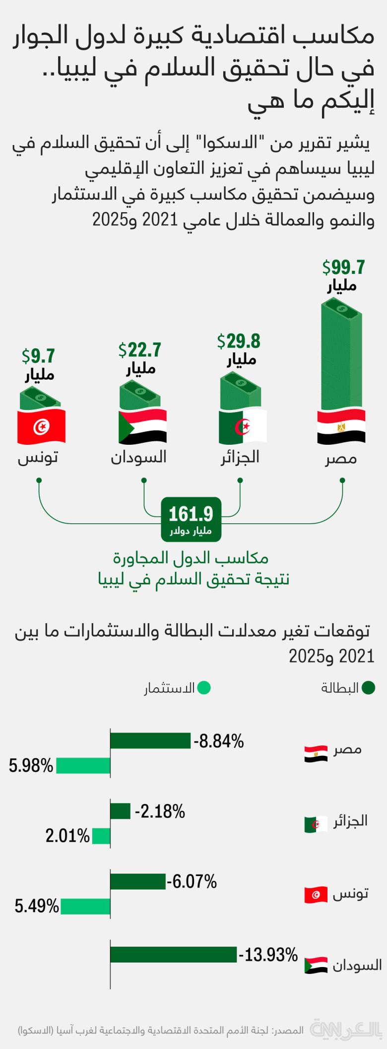 Libya-peace-neighbouring-countries