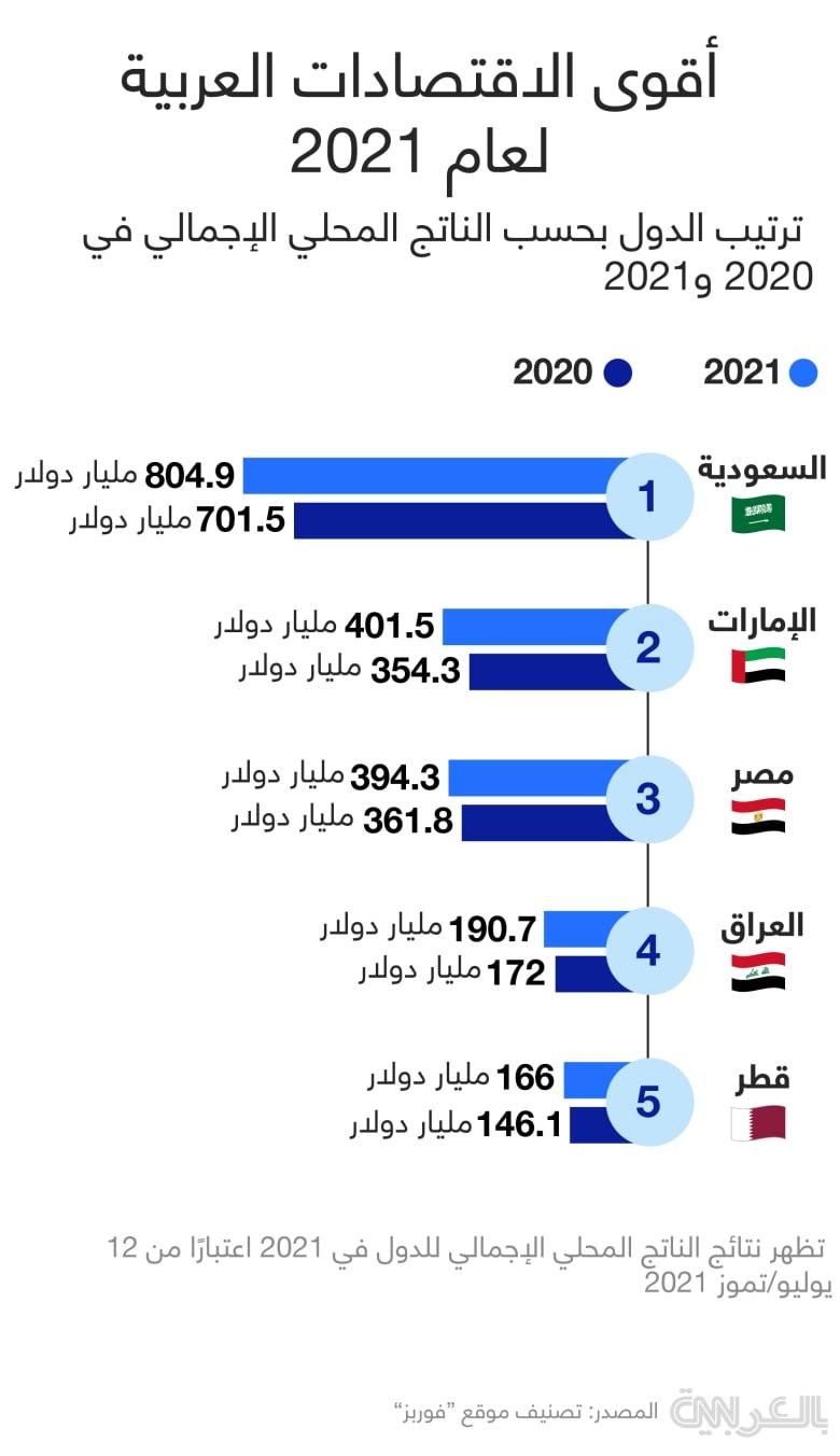 top-5-arab-economies-2021