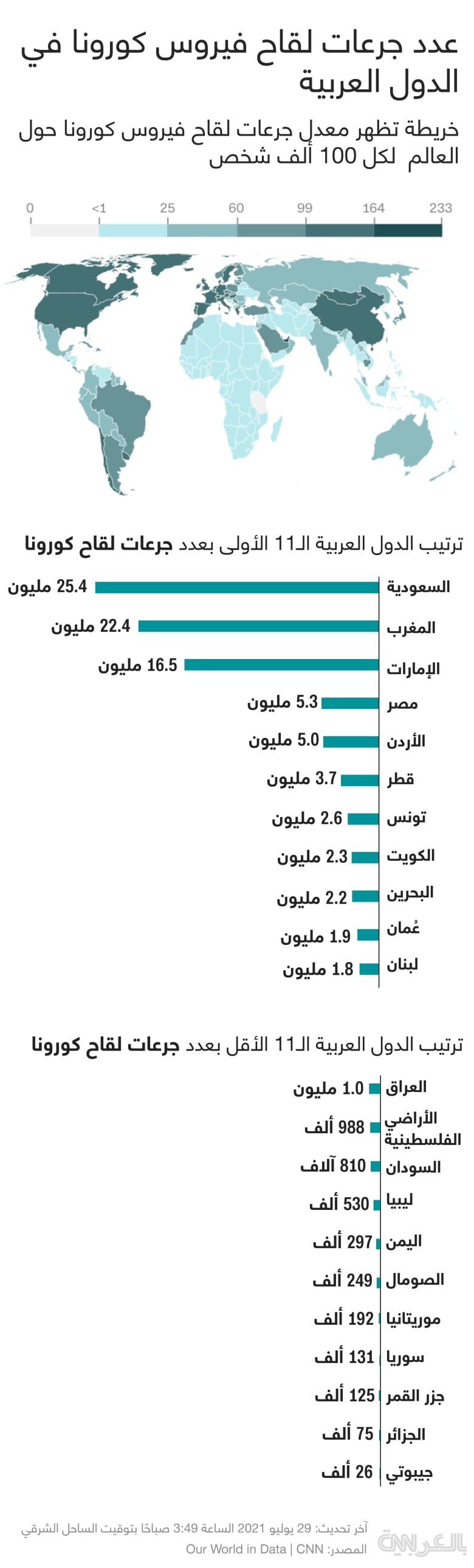vaccination-rate-arab-29072021