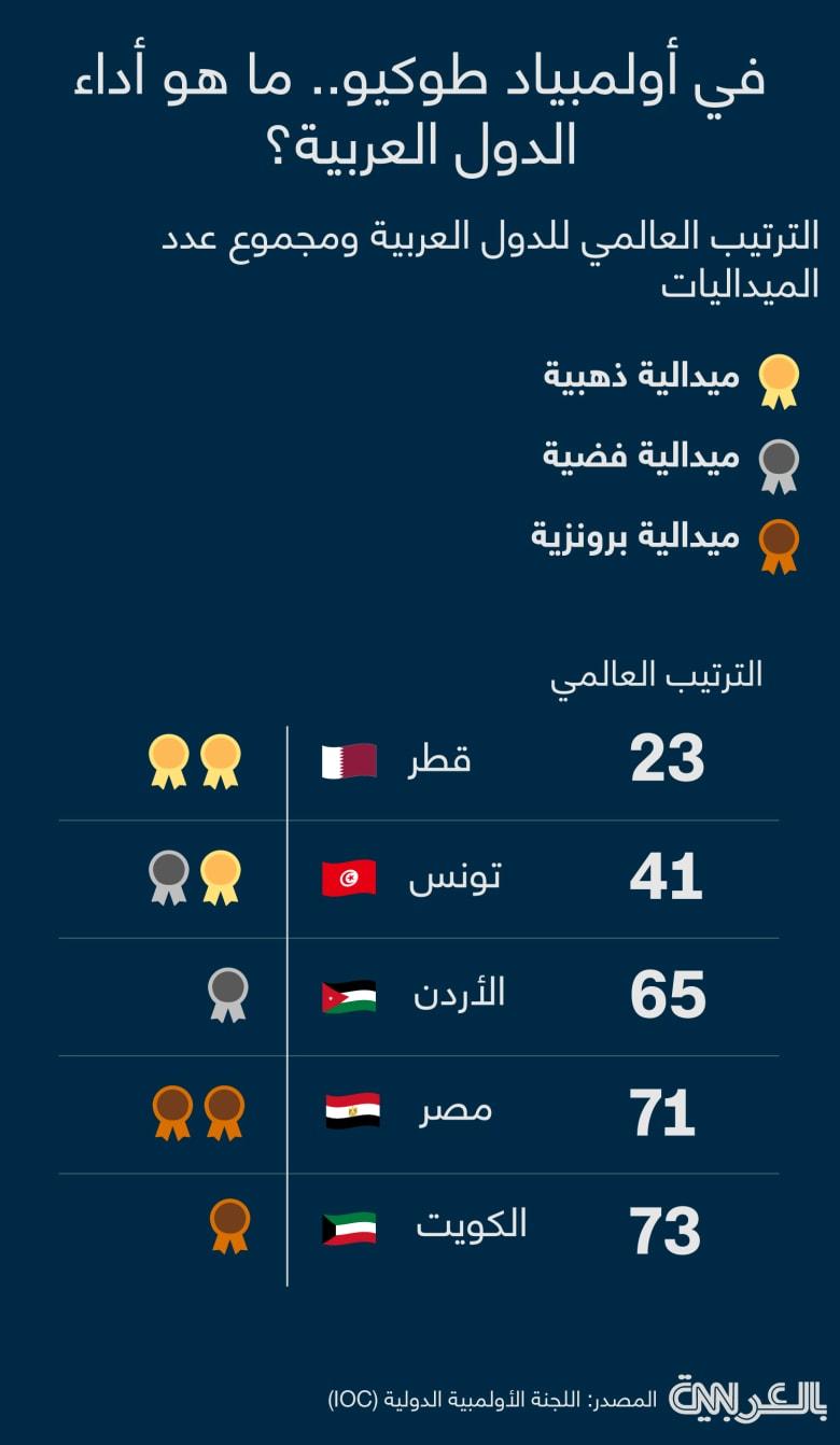 Tokyo-olympics-arab-medals